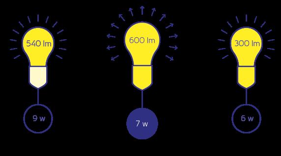 Eficacia luminosa